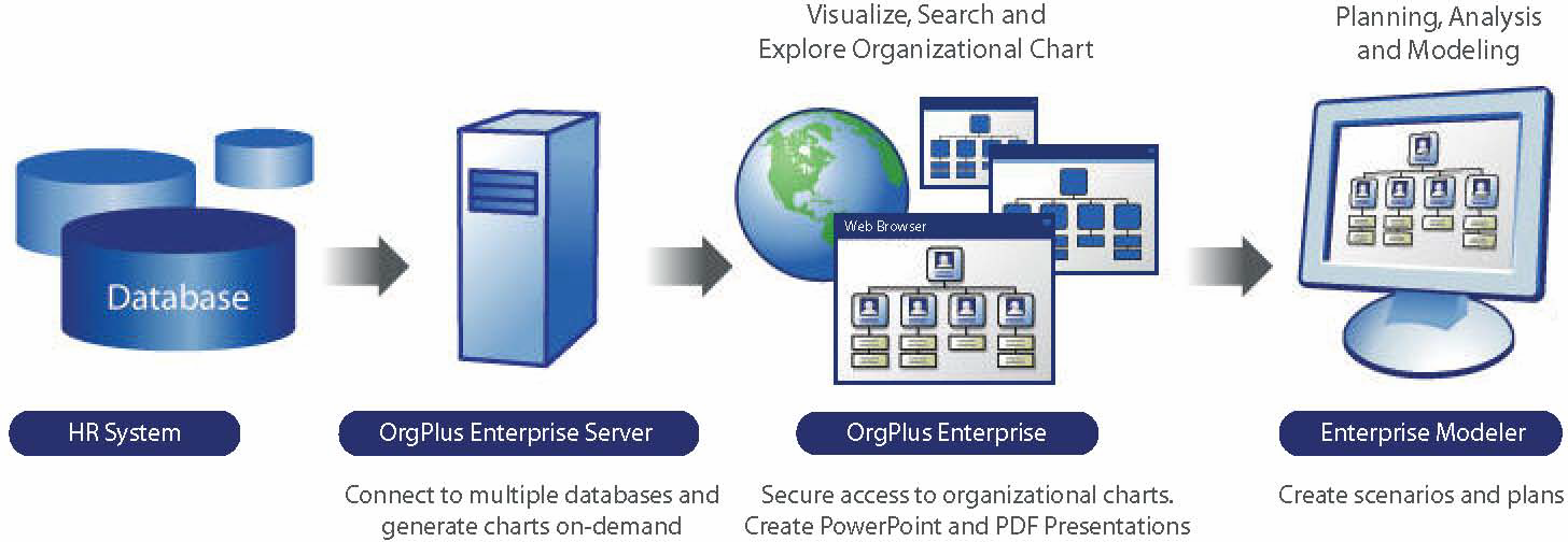 Introduction CHAPTER 1 The OrgPlus Solution OrgPlus Enterprise solves the deployment, security, visualization and distribution issues associated with organizational charting.