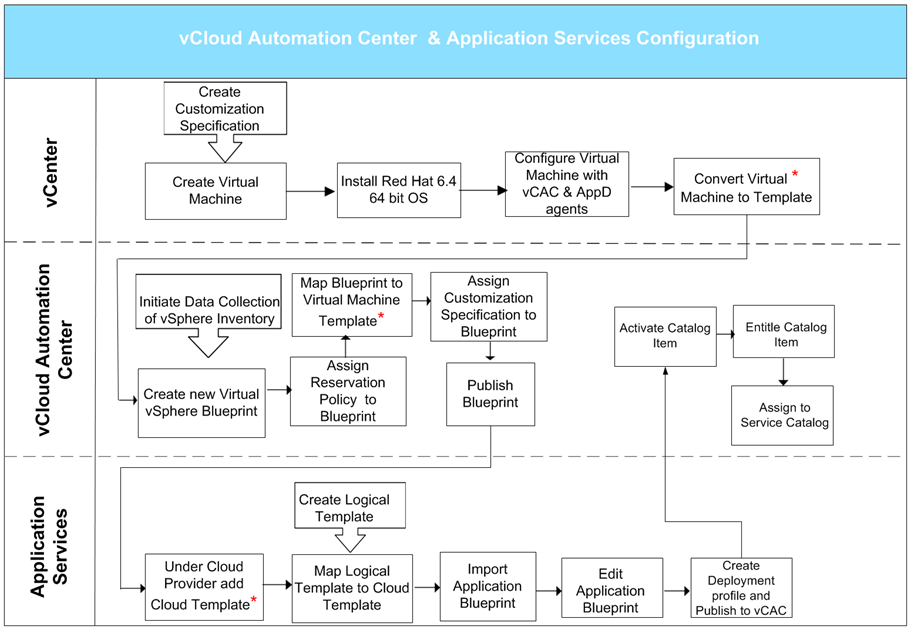 * Virtual machine templates, vcloud Automation Center blueprints, and vcloud Automation Center Application Services cloud/logical templates are mapped in Table 4. Figure 9.