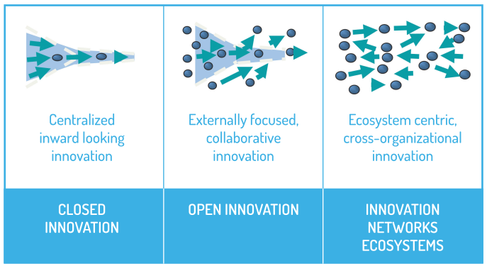 Figure 11: From closed innovation to open innovation ecosystems Figure 12: Industry 4.