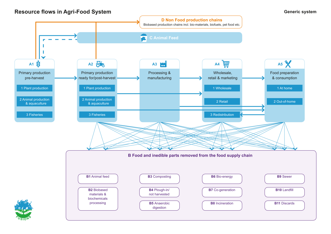 3 Resource flows in the agrifood system The starting point for the FUSIONS theoretical framework is the generic, simplified system of resource flows in the agri-food system together with their