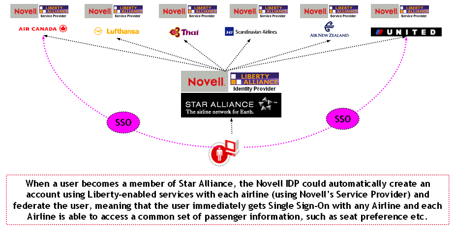 Federated Provisioning Star