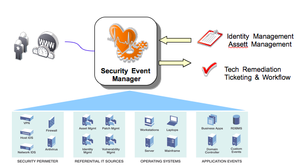 Security Event Management Event flow analysis for violation detection and real time remediation or containment