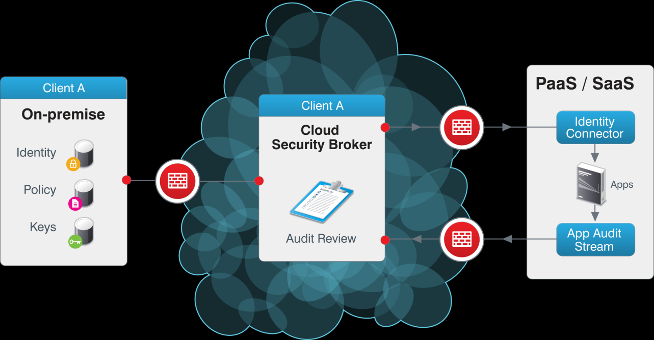 Cloud Security Service Cloud Security Service is a Web-based security service that makes SaaS more secure and manageable.
