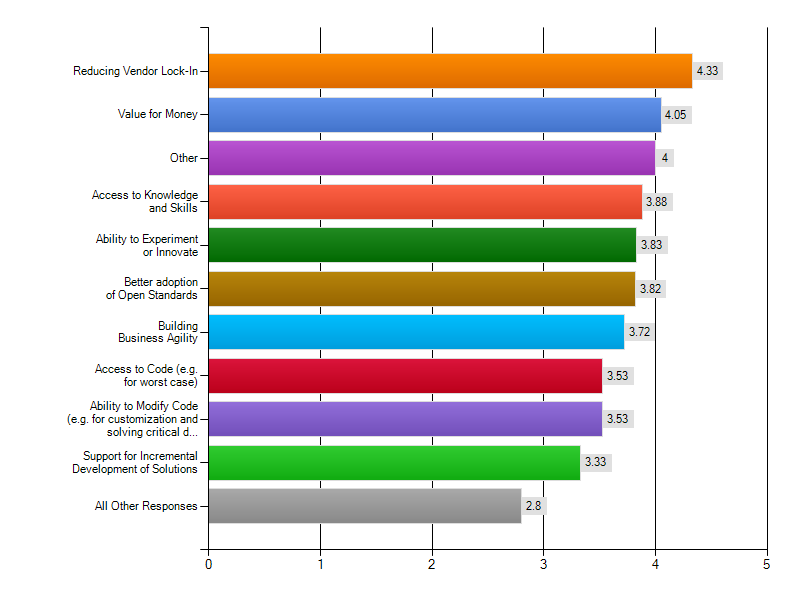 Figure 4: Summary view of Significant Strategic Drivers 31.