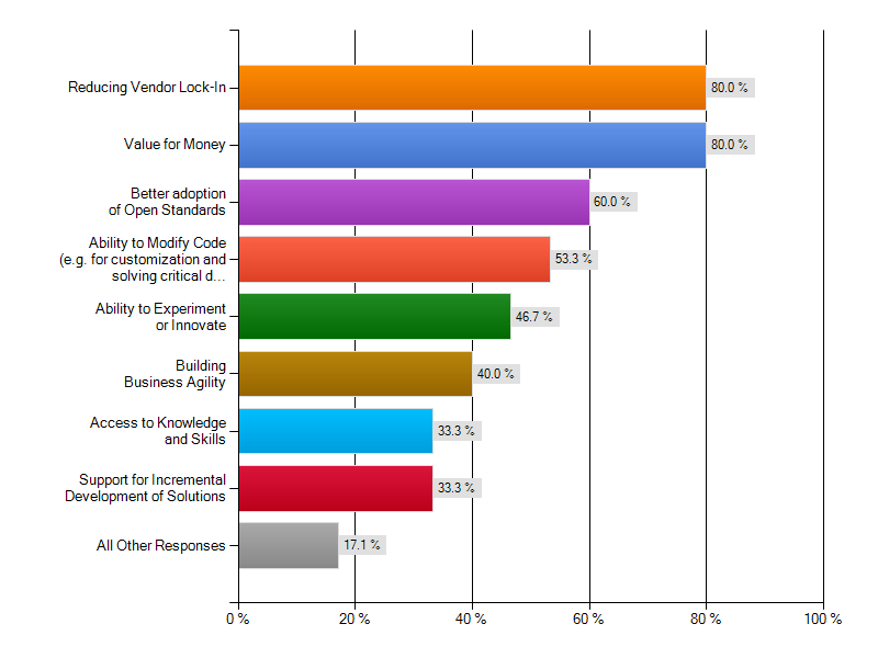 Figure 5: Relevant examples of strategic drivers among respondents 32.