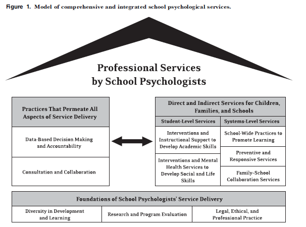 This program manual describes the elements of graduate study in School Psychology including training objectives, coursework, portfolio, practicum, and internship requirements, evaluation plans,