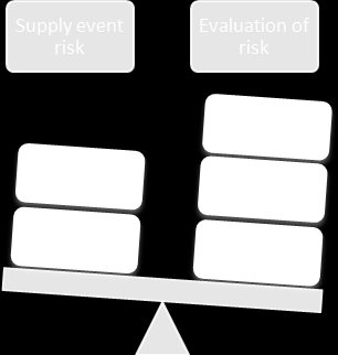 Figure 3. Sourcing risks and evaluation.
