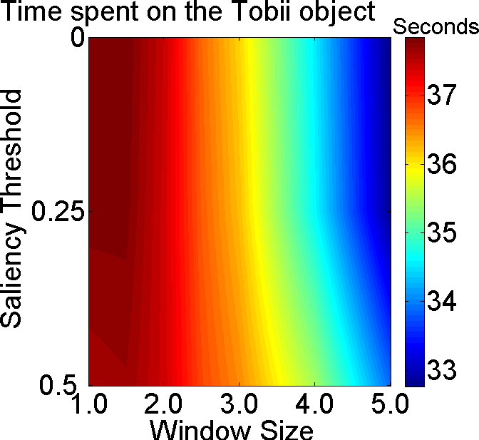 The same procedure was performed based on the time spent on the same object as the one detected by the Tobii (OBJECT).