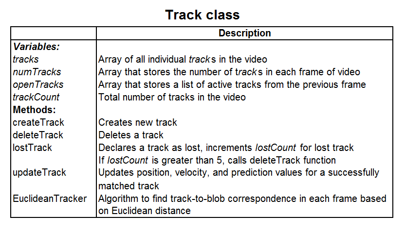 Figure 3.11. Variables in the individual track data structure Figure 3.12.