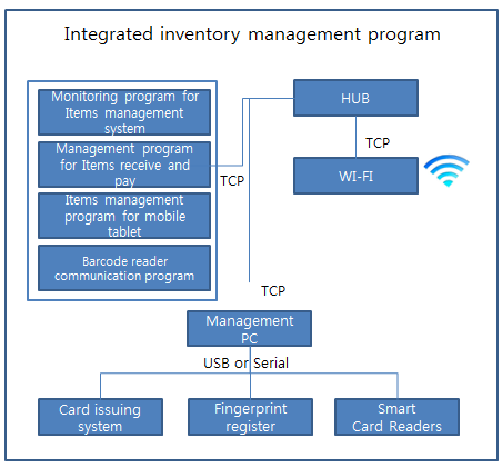 inventory collections and payments management program, inventory management program for mobile tablets, and barcode reader communication program.