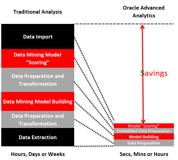 Oracle Advanced Analytics Time Value 2012,