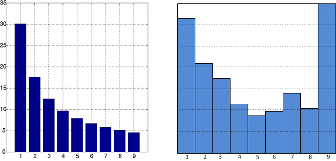 Benford s Law Distribution of 1 st Digits