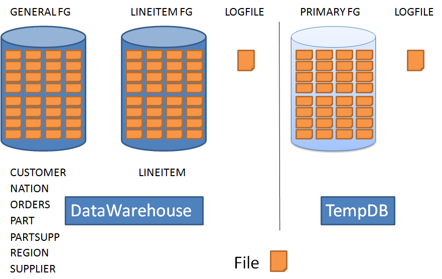 Note The same number of files is used for TEMPDB. Figure 10 depicts the data file layout. Figure 10. Data file layout NetBackup installation and configuration Installation We use NetBackup 6.5.