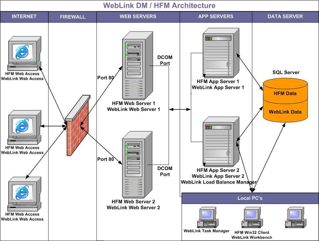 Hyperion FDM Installation Guide Hyperion FDM Architecture Diagram Below is a frequently used architecture diagram for Hyperion