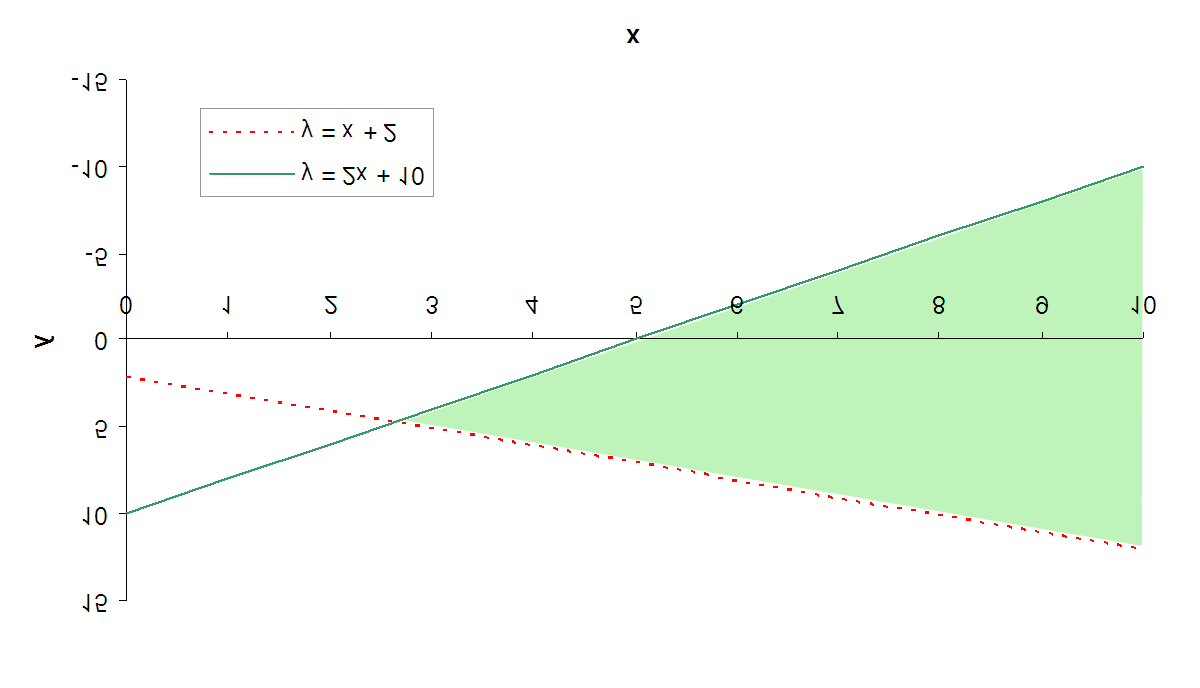 CHAPTER 7. METHODOLOGY Figure 7.1: Constraints issued by f and g limits our freedom to the colored area of the xy-plane.