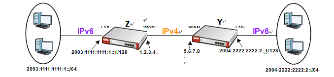 3 In Windows, some IPv6 related tunnels may be enabled by default such as Teredo and 6to4 tunnels. It may cause your computer to handle IPv6 packets in an unexpected way.