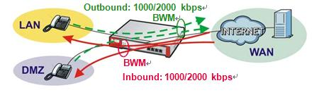 Manage SIP traffic going to WAN1 from users on the LAN or DMZ. Inbound and outbound traffic are both guaranteed 1000 kbps and limited to 2000 kbps.