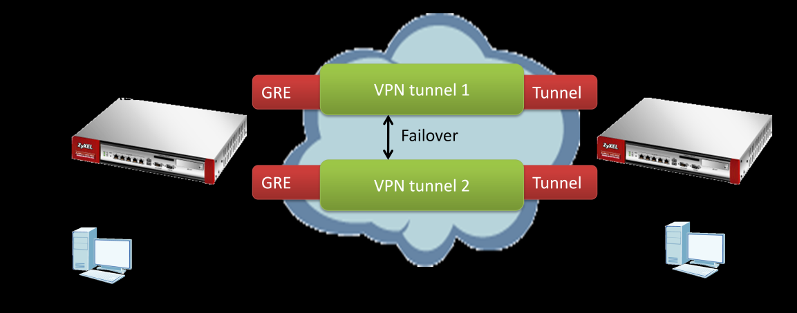 ZyXEL USG Application Notes Scenario 6 GRE over IPSec VPN Tunnel VPN Failover 6.1 Application scenario We want to use VPN tunnels to transfer important files between the branch Office and HQ.