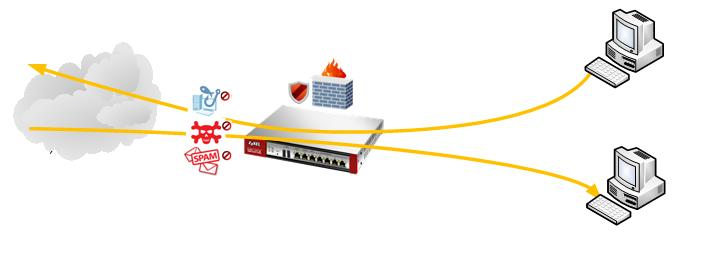 Scenario 11 Configure Unified Policy (Firewall Policy + UTM Profile) Introduction: The unified policy is merging with firewall rule and UTM functions.