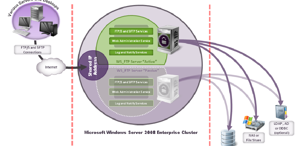 Architecture The following diagram shows the failover configuration using Microsoft Clustering Services. The two WS_FTP Server installations are members of the cluster.