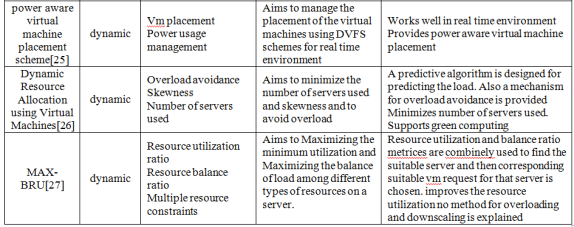 scheme for real time environment. The main goal of the given method is: To model a real time service in the form of a real time virtual machine request. Table.