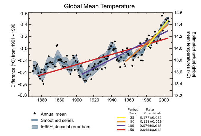 Figure 1.2 Global mean annual temperature between 1850 and 2005 in absolute value (right axis) and relative to the 1961 to 1990 mean (left axis). The figure is from Forster et al.