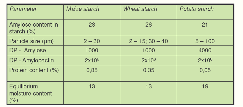 Structure and composition of starch particles in fuction of different