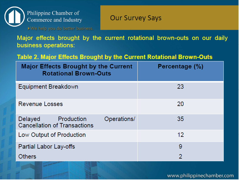 Impact of Energy to Businesses References: http://www.minda.gov.ph/site/mindanao/downloads/presentations http://infochat.com.