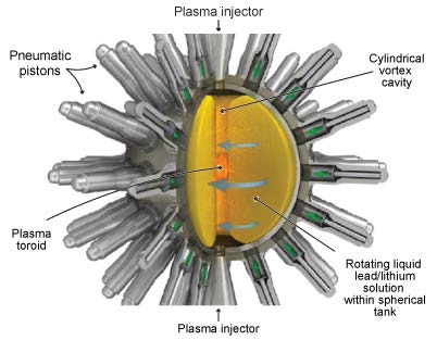 Figure 2-9 General Fusion version of magnetized target fusion [7] The basic design is based on magnetized target fusion projects in Russia, as well as the Atlas and Linus projects.