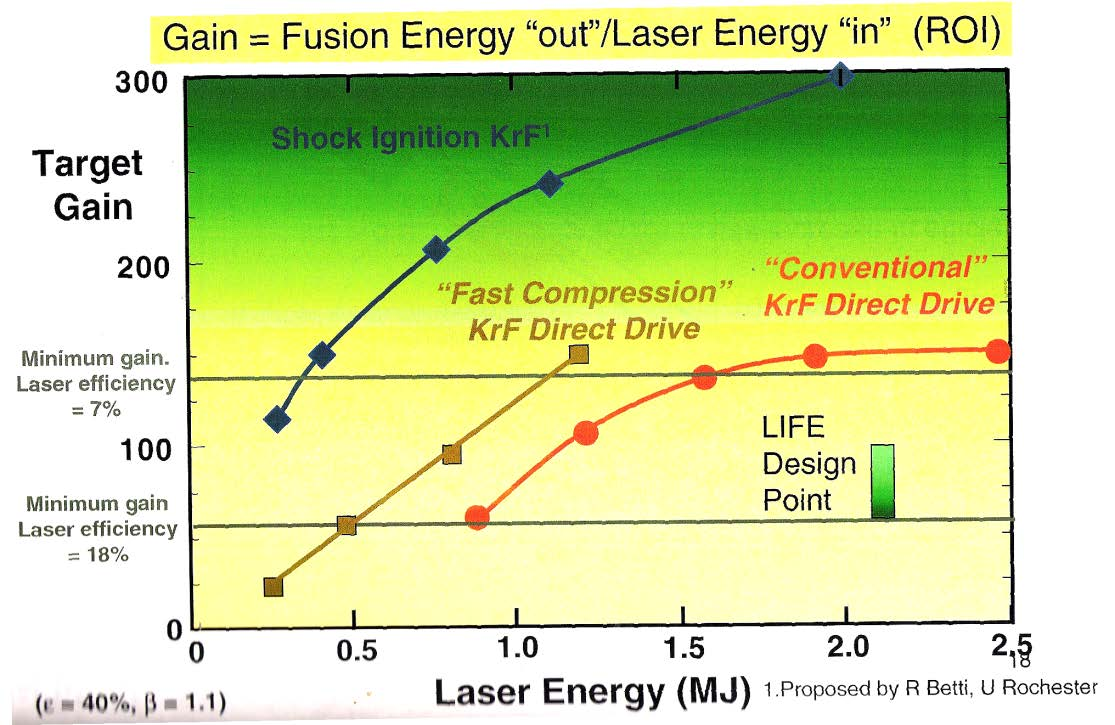 Figure 2-14 One-dimensional gain curves for direct drive [12] NRL has developed a conceptual design of a fusion power plant, as shown in Figure 2-15.