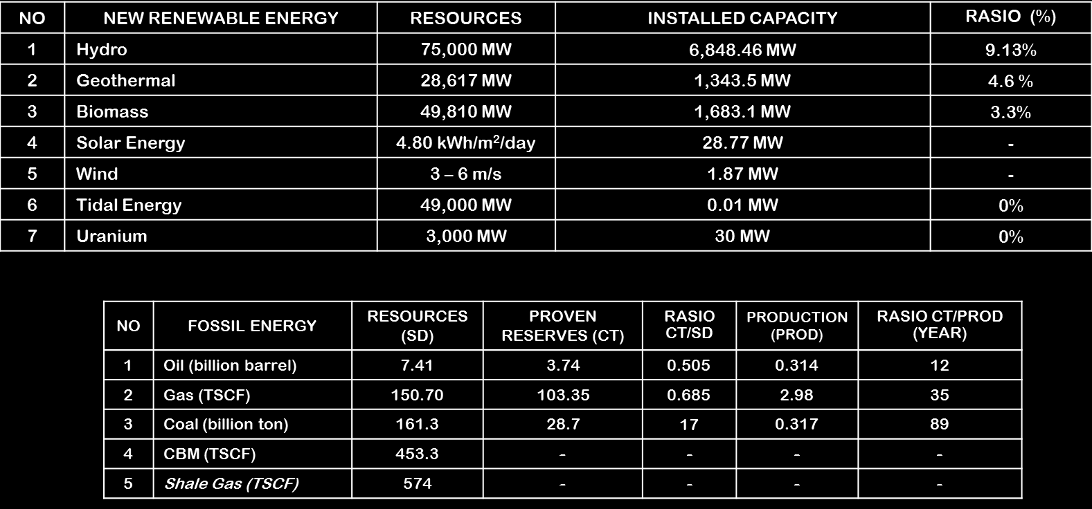 Table 1: Energy potentials in Indonesia (MEMR, 2013) Furthermore, the utilization of renewable energy sources to generate electricity remains very low (Table 1), i.e. hydropower (9.