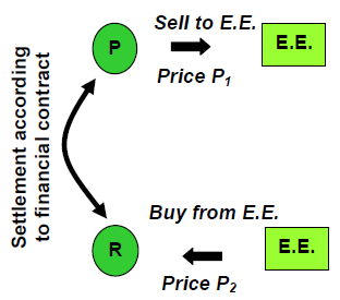 Figure 413: The capacity on the Nordic bottlenecks is given to E.E. (Electricity Exchange). How can a producer P and a retailer R trade, if they are separated by one or more bottleneck(s)?