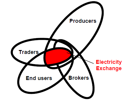 1 The market When the electricity market is liberalized, electricity becomes a commodity like, for instance, grain or oil.