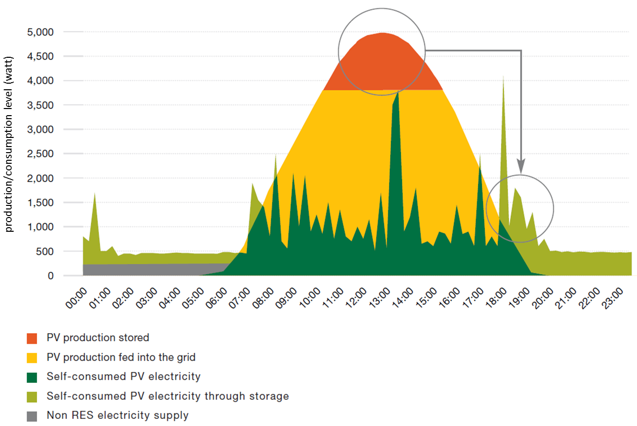 Even in not particularly optimistic scenarios regarding solar PV cost reduction, solar PV will increasingly be a cost- effective energy- saving technology between now and 2020, from the perspective