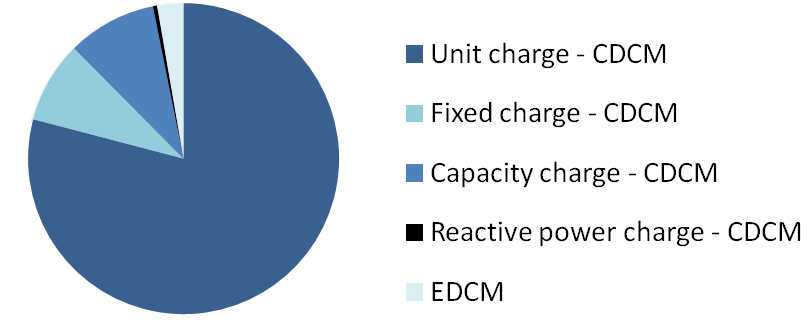 Suppliers pay DNOs charges as defined by the EDCM for EHV users.