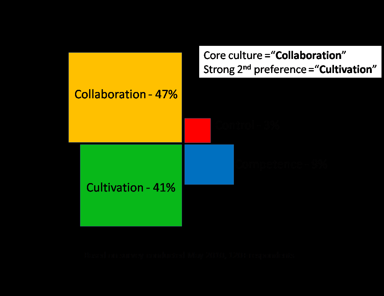 Organizational Culture What is the preferred culture in an agile team?