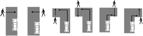Accident scenarios for pedestrian Examples of pedestrian scenarios Pedestrian coming from