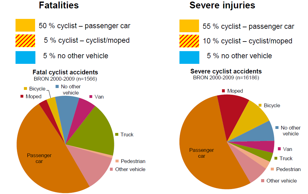 4 Comparison to the Netherlands When looking at the collision partners for bicycles, it can be found that they are most often injured either in single vehicle accidents (meaning without the