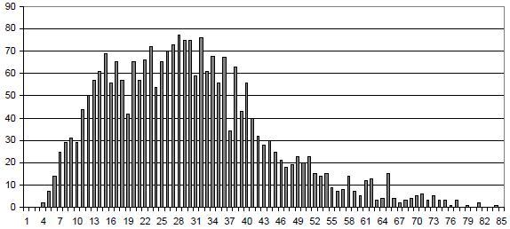 (age 13 to 17) are slightly over-represented. The old cyclists are seldom to involve V2C accidents. The following Figure shows the distribution of cyclist age in V2C accidents.