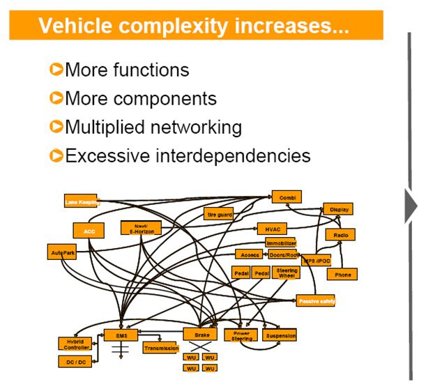 Environment Model INCHRON GmbH 2011 Increasing complexity Networking and