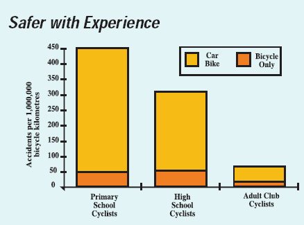 Figure 4: Safer with experience Source: Bikewest (n.d.) A third reason could be that conditions are generally safer where a lot of cycling occurs.