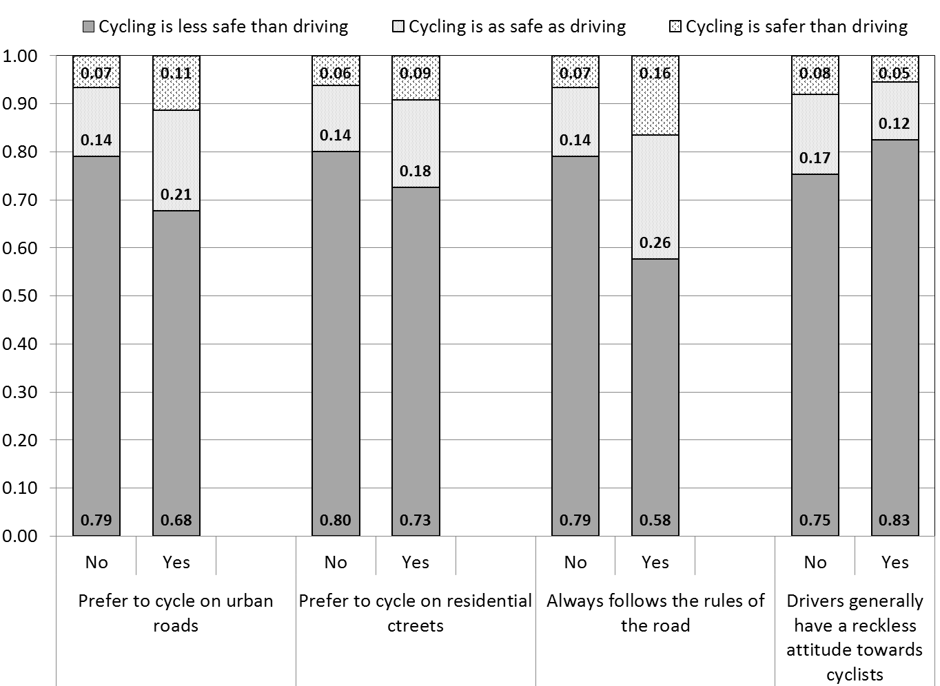 FIGURE 5 Probability of an event for significant factors of the OLR model for cyclists with access to a car on a day-to-day basis FIGURE 6 Probability of an event for significant factors of the OLR