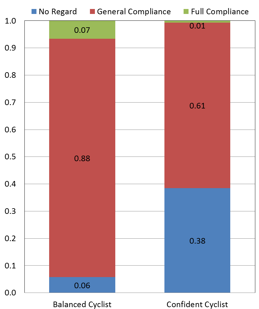 FIGURE 4 Probability of an event for significant factors of the OLR model for the model investigating cyclist compliance with traffic rules From Table 1 and Figure 4 it can be seen that the level of