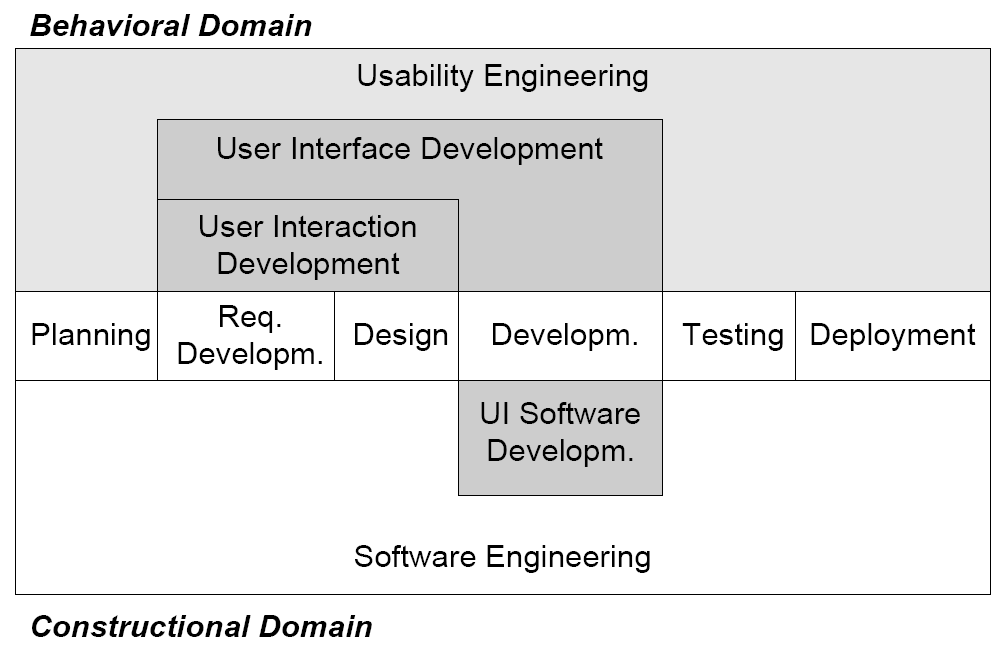 2.4 Disciplines Participating in UI Development Processes Due to the importance of understanding how users act and react while working with computers, various stakeholders such as psychologists and