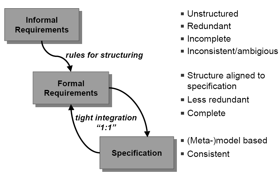 precision and uncertainty/commitment as important characteristics of design representations. Formal models, in turn, focus more on being concise, complete and final representations.