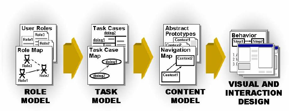 Figure 26: Relationships between models of a model-based UI specification; from (Forbrig 2001) Modelling in sequence and iteration In usage-centred design (Constantine & Lockwood 1999b), models guide