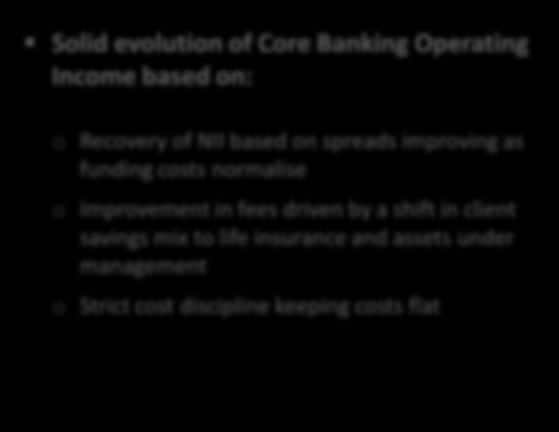 6. 9M14 Activity and results Recovery in core operating income sets a clear path for sustainable profitability Core Operating Income: clear upward trend NII + Fees - Recurring Expenses (In Million