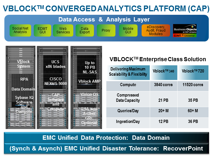 Vblock Converged Analytics Platform for Unified Data The Vblock Converged Analytics Platform Solution is an integrated platform of compute, storage and connectivity infrastructure for ingesting,