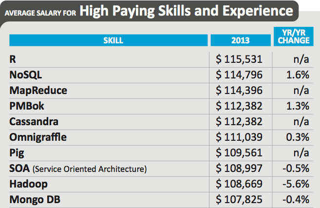 R is among the highest-paid IT skills in the US Dice Tech Salary