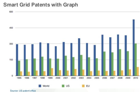 Number of Patent Families IoT - Filing Trend 600 500 Smart grid is an example of a recent technology that gained popularity pretty quickly.